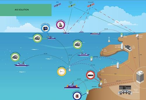 Ứng dụng thiết bị nhận dạng tự động (AIS) cho các hoạt động quản lý tàu